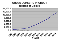 gross domestic product what it is and Gross domestic product (gdp) the gross domestic product measures the value of economic activity within a country strictly defined, gdp is the sum of the market values, or prices, of all final goods and services produced in an economy during a period of time.